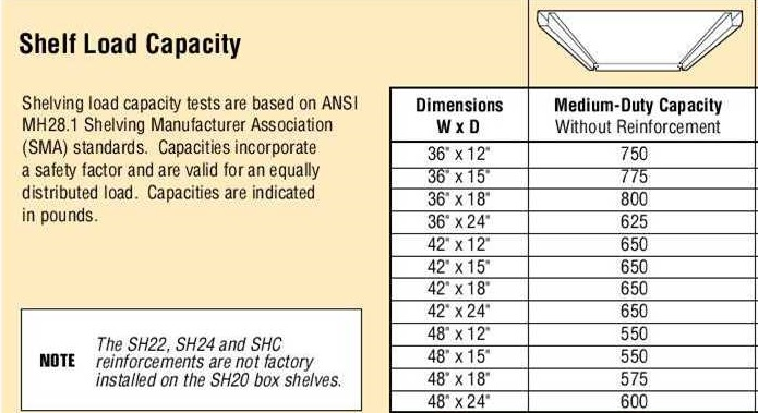 Shelf Capacity Chart